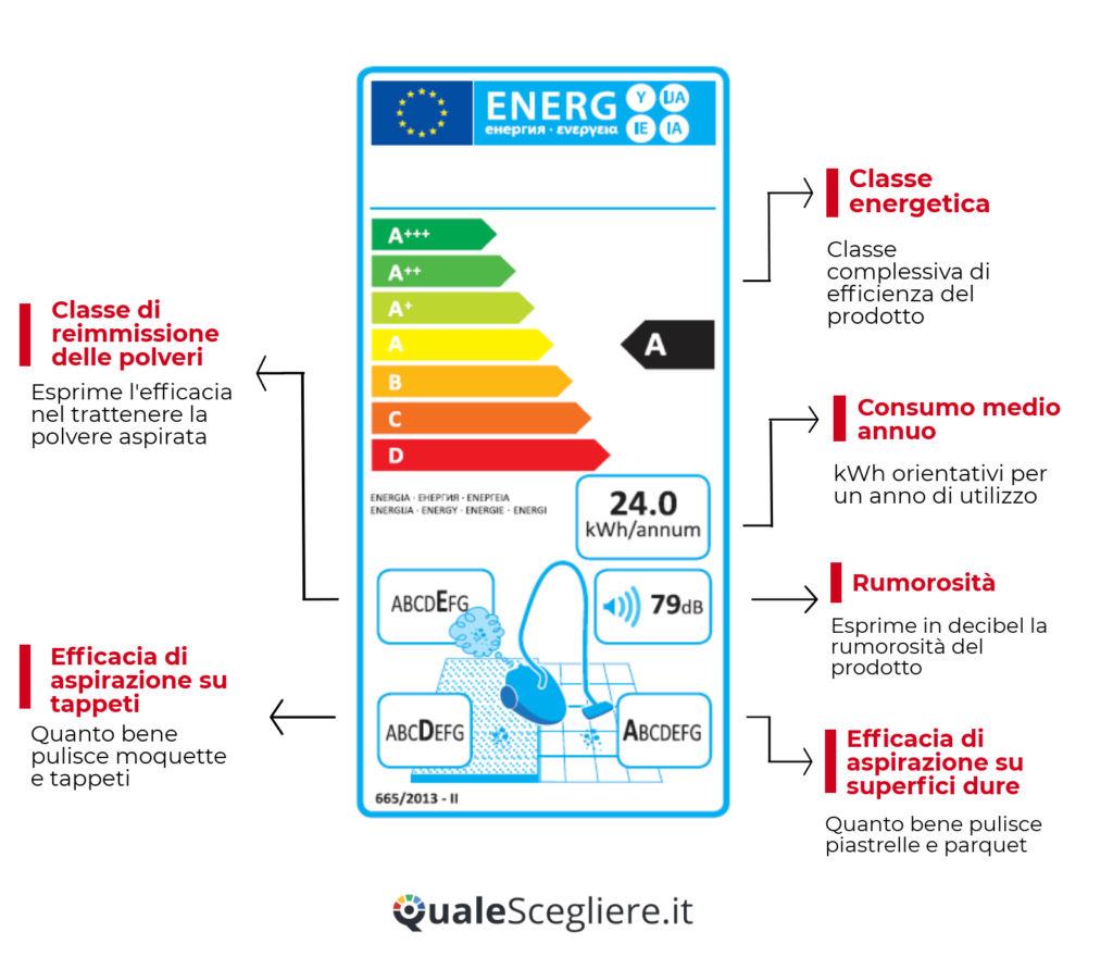Come leggere l 39 etichetta energetica for Come leggere i progetti
