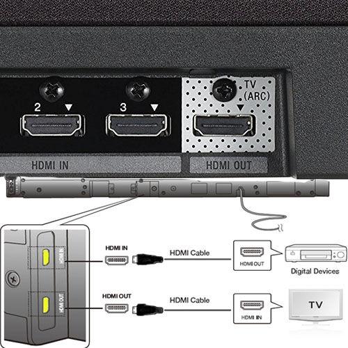 Posso collegare una Soundbar al mio suono surround