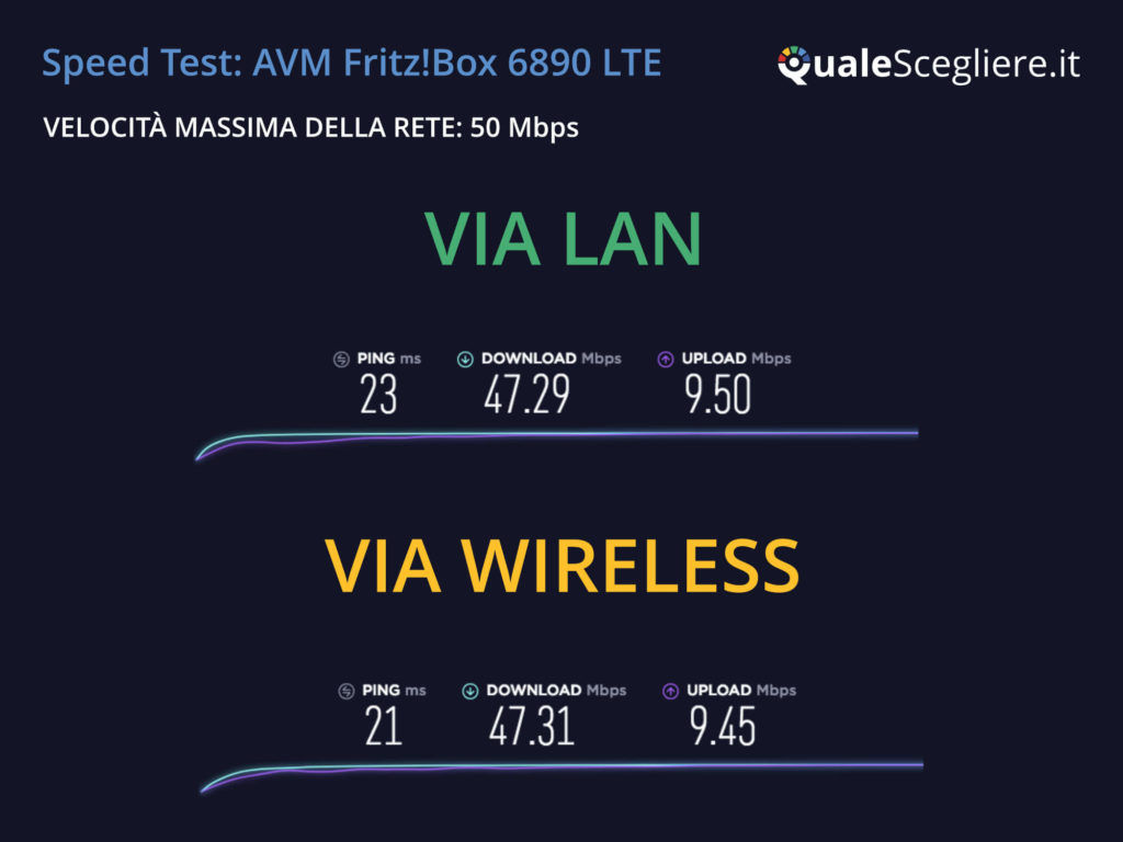 AVM Fritz!Box 6890 LTE speed test