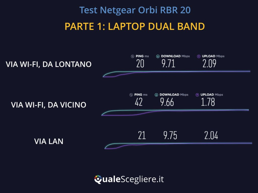Netgear Orbi RBR20 test laptop