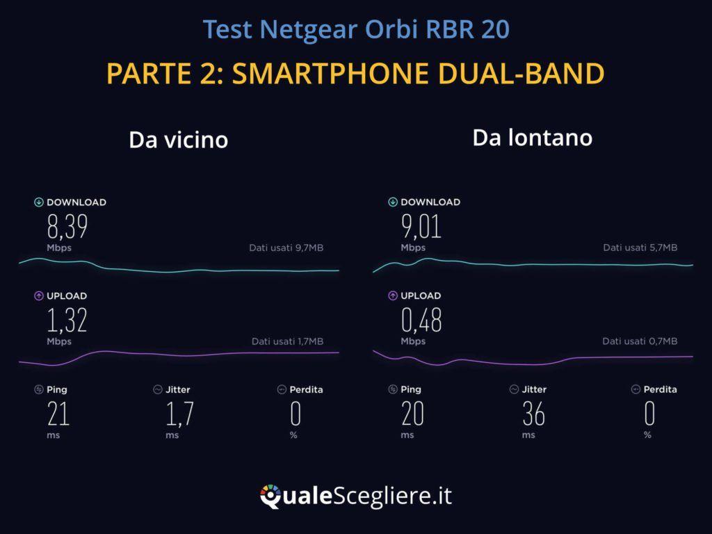 Netgear Orbi RBR20 test smartphone Dual Band