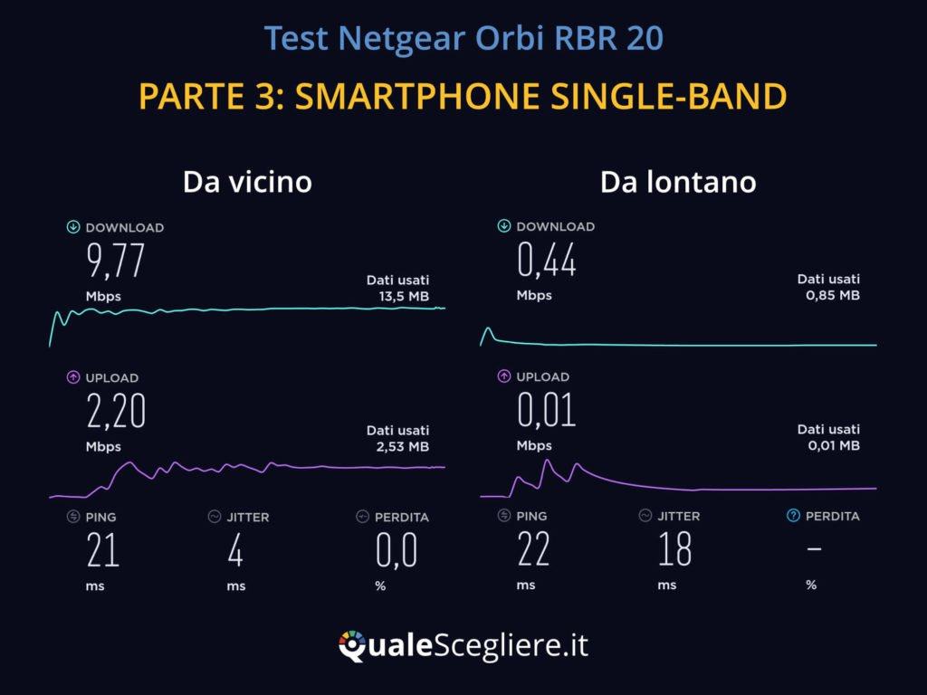 Netgear Orbi RBR20 test smartphone Single Band