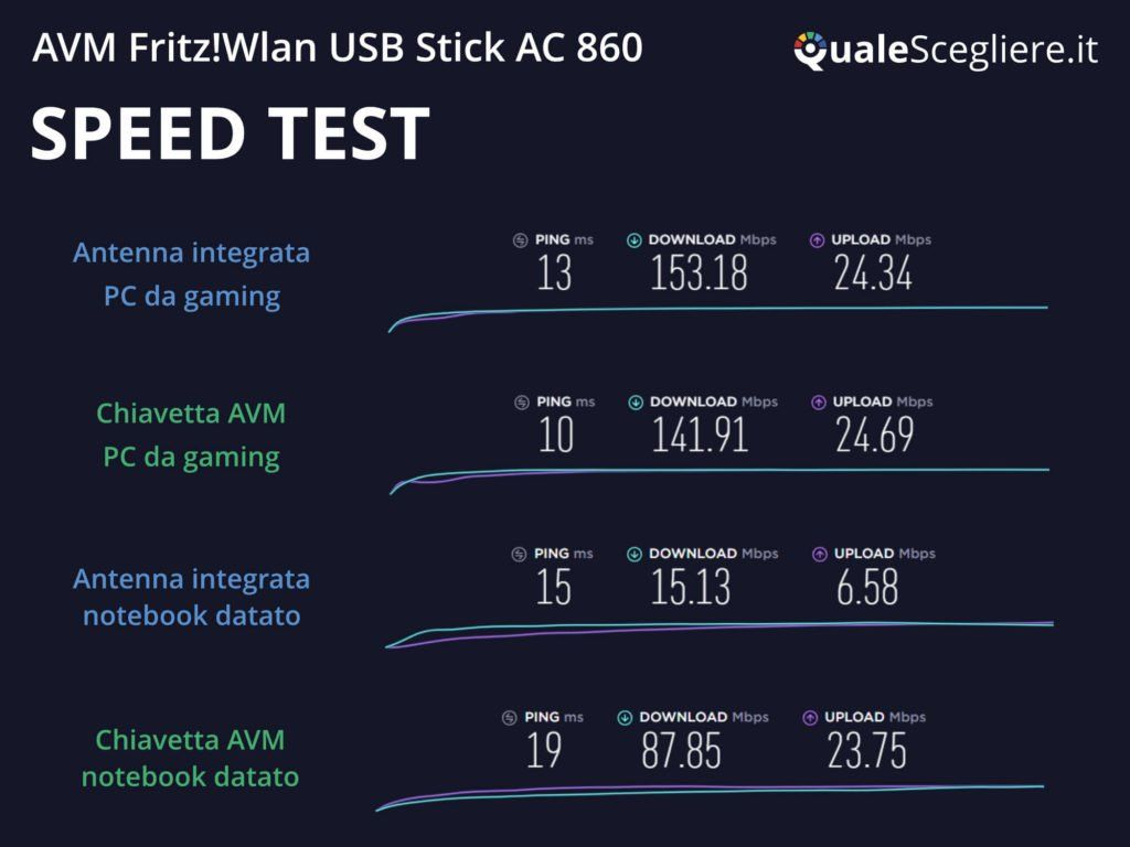 AVM Fritz!Wlan USB Stick AC 860 speed test