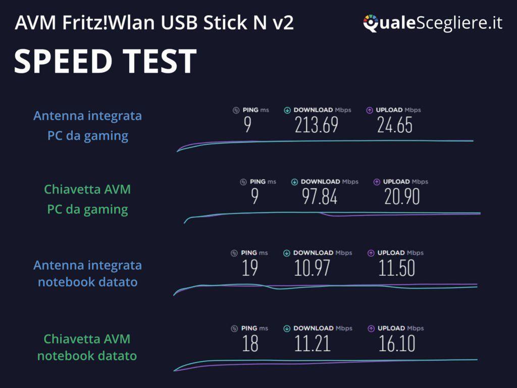 AVM Fritz!Wlan USB Stick N v2 speed test