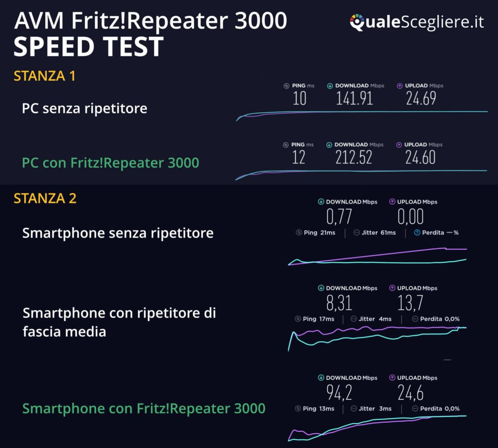 AVM Fritz!Repeater 3000 speed test