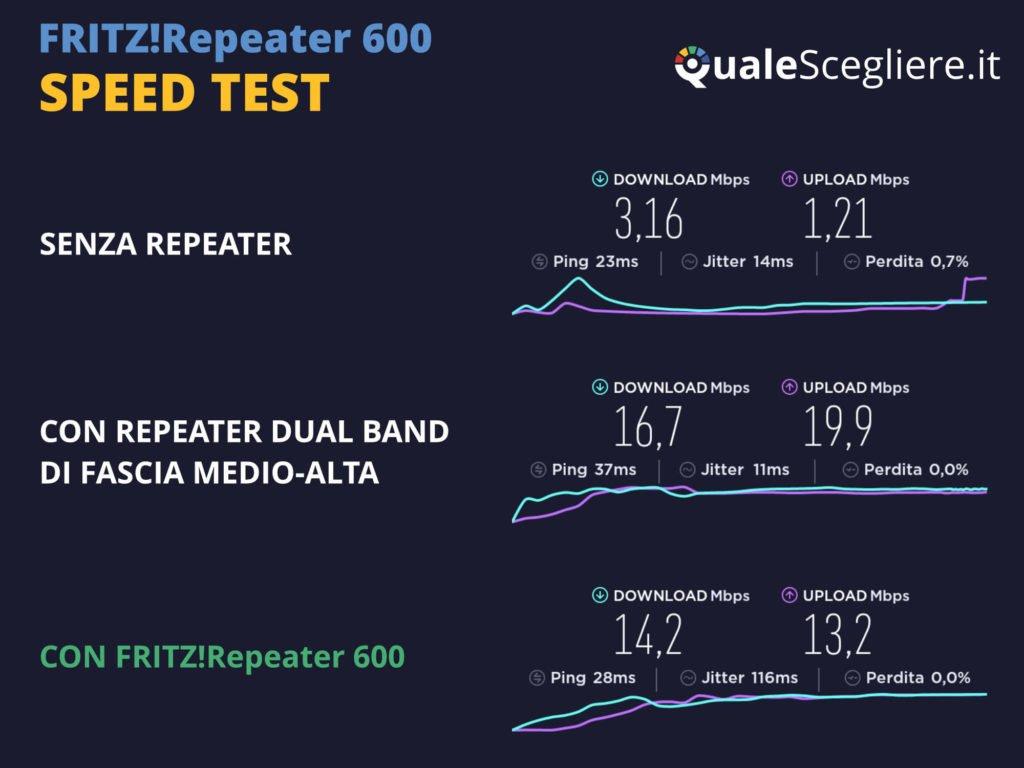 AVM Fritz!Repeater 600 speed test