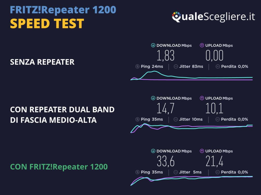 AVM Fritz!Repeater 1200 speed test